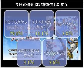 イクシオン サーガ DT 22話 ニコ生アンケート.jpg