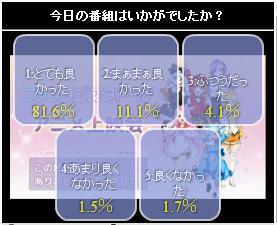 ファンタジスタドール 4話 ニコ生アンケート.jpg