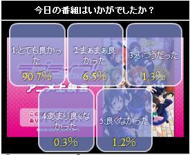 ラブライブ! 4話 ニコ生アンケート.jpg
